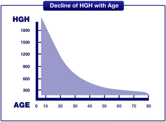 Growth Hormone